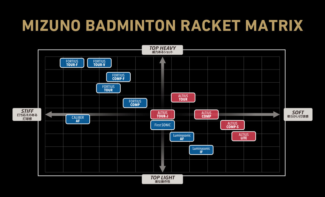 MIZUNO BADMINTON RACKET MATRIX